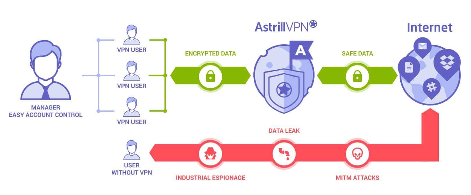 Astrill VPN: Leading in Virtual Private Network Services