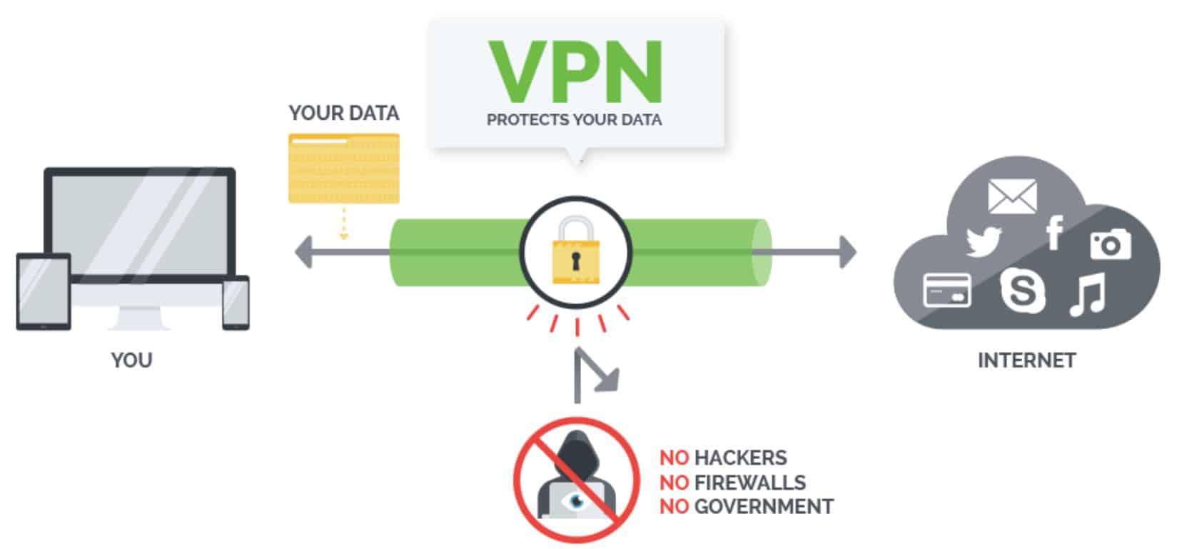 IPVanish VPN concept