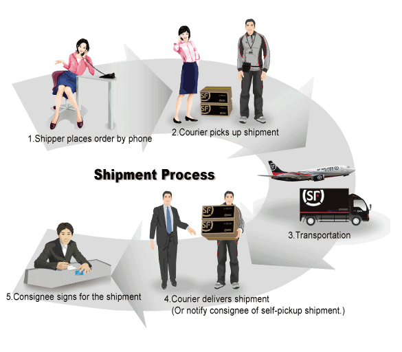 SF Express: Delivering to your every expectation! - Product